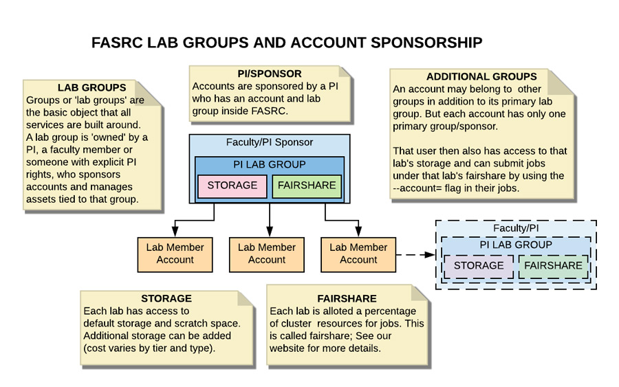 This images recaps the information above showing members attached to a lab and PI.